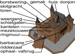 Kasteel Wikipedia