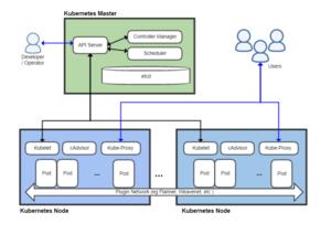Kubernetes - Kubernetes architecture diagram