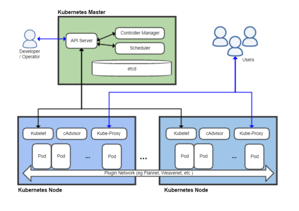 Kubernetes wikipedia for Architecture kubernetes