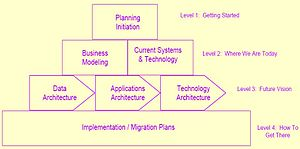 Pdf enterprise spewak architecture planning