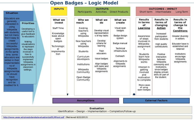 Fil:Logic Model Template Open badges.pdf