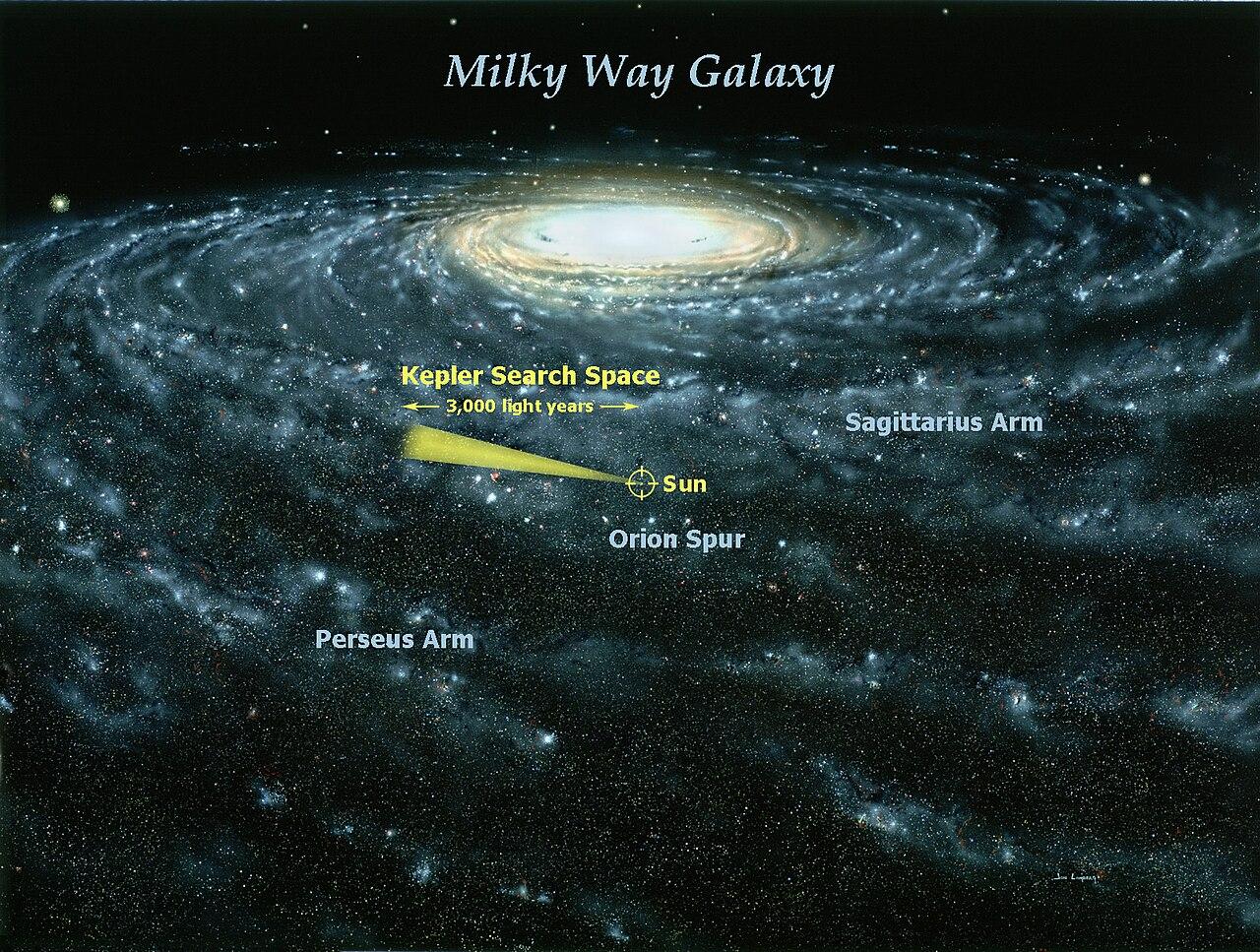 ระยะการตรวจหาดาวเคราะห์ของภารกิจเคปเลอร์ ในระยะ 3,000 ปีแสง จากระบบสุริยะของเรา (ภาพวาดโดย Jon Lomberg นำเสนอโดย NASA)