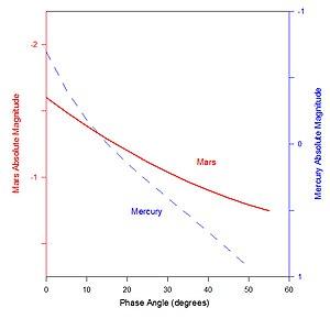 Phase curve (astronomy) - Image: Mars phase curve