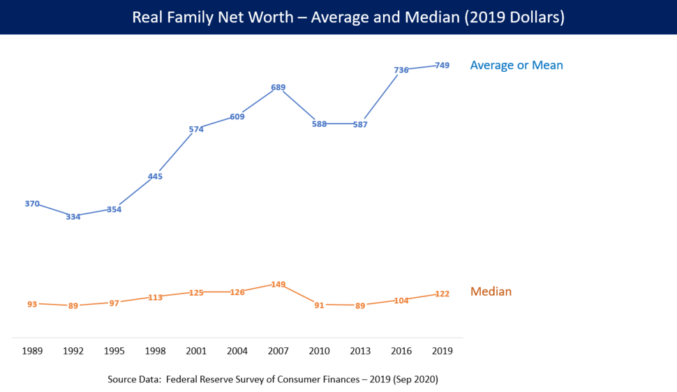 Middle class net worth