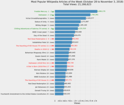 Most Popular Wikipedia Articles of the Week (October 28 to November 3, 2018).png