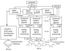 Remotesensing          g