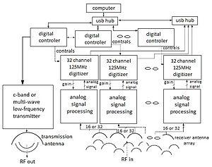 Imaging radar - Image: Multiwave