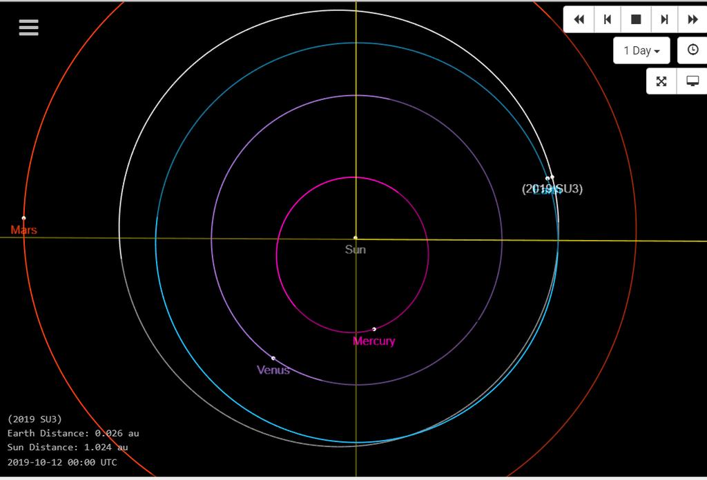 Bahndaten von Asteroid 2019 SU3