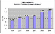 NPS Budget (2001-2006)