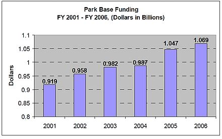 NPS Operations of the National Parks budget from FY 2001-FY 2006 NPS Budget (2001-2006).jpg