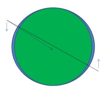 Nodal precession - Equatorial bulge torques a satellite orbit, leading to nodal precession