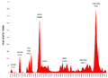 Number of deaths from Palestinian terror in the British mandate and Israel 1920-2012.png