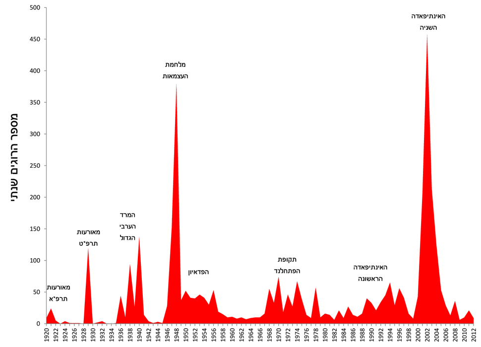 Number of deaths from Palestinian terror in the British mandate and Israel 1920-2012
