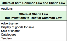 Contract law of saudi arabia wikipedia as opposed to common law many commercial actions are offers at sharia law stopboris