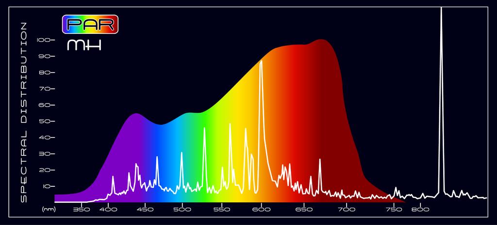 PAR Metal Halide Spectral Comparison
