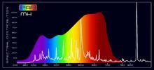 Grow Light - PAR MH Spectral Comparison