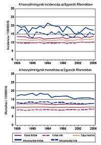 Hasnyálmirigyrák genetikai kapcsolat, Hasnyálmirigyrák | Rákgyógyítás