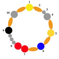 Pärlorna i nummerordning