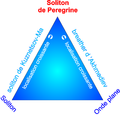 Peregrine soliton and other nonlinear solutions - fr.png