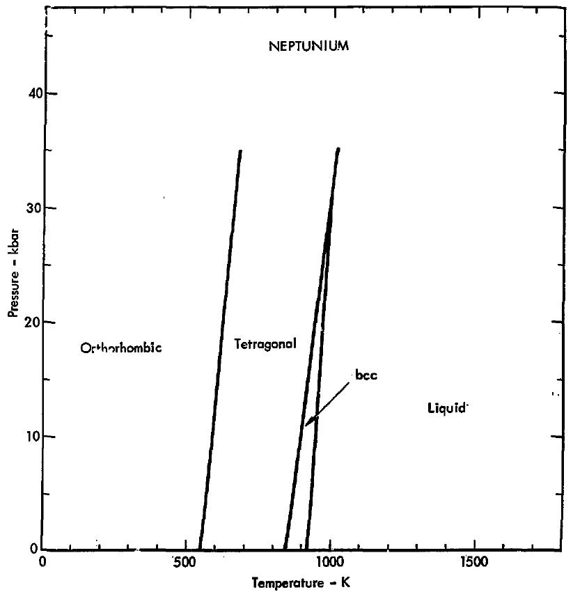 Phase diagram of neptunium (1975)