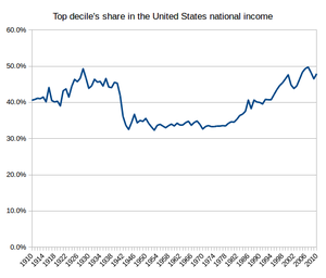 Kuznets curve - Image: Piketty top decile share national income en