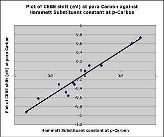 Hammett equation - Image: Plot of CEBE shift against sigma p