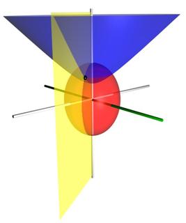 Prolate spheroidal coordinates