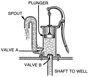 Piston pump - Image: Pump (PSF)
