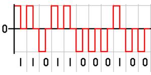 Return-to-zero - The binary signal is encoded using rectangular pulse amplitude modulation with polar return-to-zero code