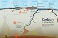 Reservoirs and fluxes of carbon in deep Earth.png