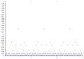Riemann (modified Dirichlet) function.PNG