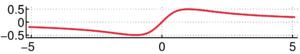 Serpentine curve - The serpentine curve for a = b = 1.
