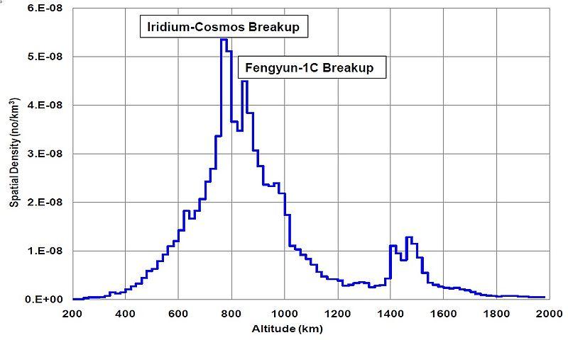 Spacedebris upd 2011.jpg