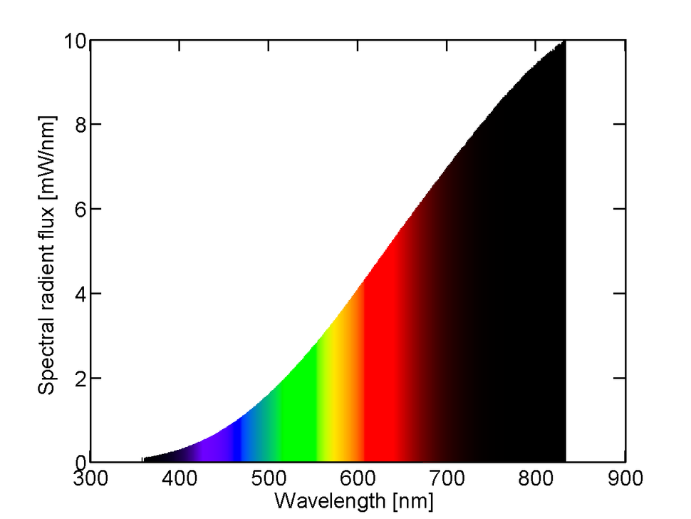 Spectral power distribution of a 25 W incandescent light bulb