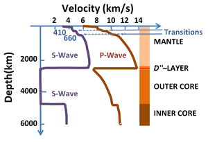 Seismic wave - Image: Speeds of seismic waves