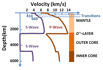 P-wave - Velocity of seismic waves in the Earth versus depth. The negligible S-wave velocity in the outer core occurs because it is liquid, while in the solid inner core the S-wave velocity is non-zero.