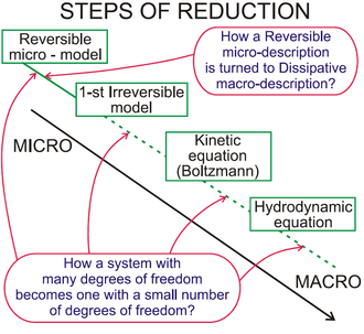 Hilbert's sixth problem - Stairs of model reduction from microscopic dynamics (the atomistic view) to macroscopic continuum dynamics (the laws of motion of continua)  (Illustration to the content of the book).
