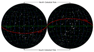 Right ascension - The entire sky, divided into two halves. Right ascension (blue) begins at the vernal equinox (at right, at the intersection of the ecliptic (red) and the equator (green)) and increases eastward (towards the left). The lines of right ascension (blue) from pole to pole divide the sky into 24h, each equivalent to 15°.