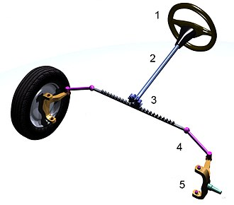 Steering - Rack and pinion  steering mechanism: 1 steering wheel; 2 steering column; 3 rack and pinion; 4 tie rod; 5 kingpin