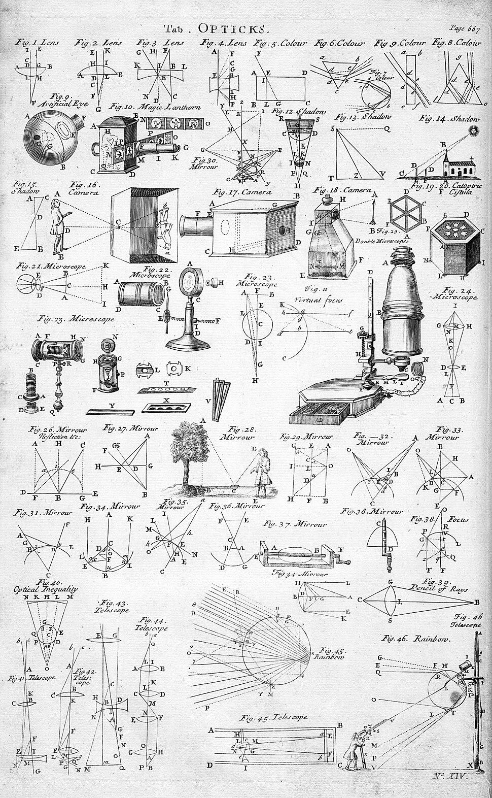 Table of Opticks, Cyclopaedia, Volume 2