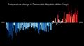 Temperature Bar Chart Africa-Democratic Republic of the Congo--1901-2020--2021-07-13.png