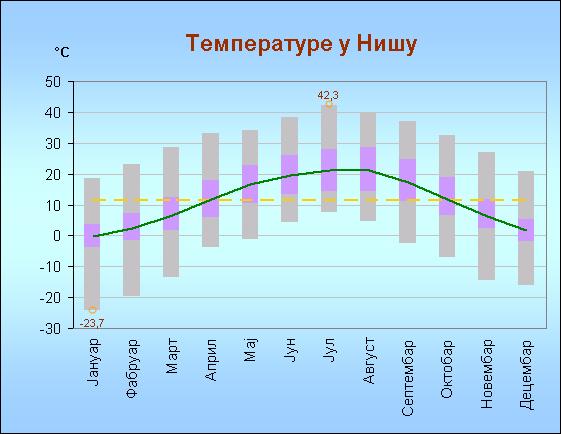 Temperature u Nisucyr