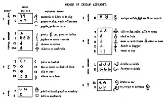 Brahmi script - An early theory of pictographic-acrophonic origin of the Brahmi script, on the model of the Egyptian hieroglyphic script (Alexander Cunningham, 19th century).