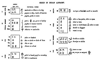 Brahmi script - Wikipedia
