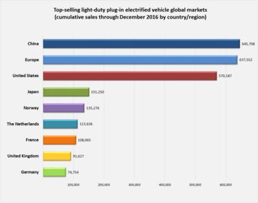 Plugin electric vehicles in Norway  Wikipedia
