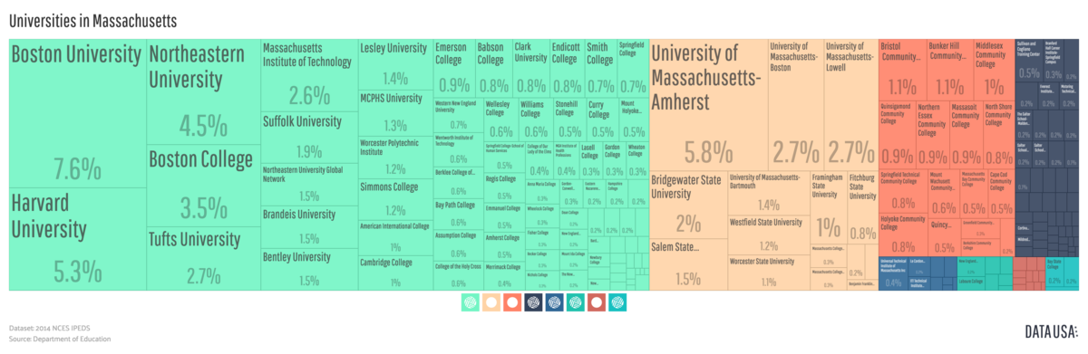 A tree map depicting the relative size of Massachusetts post-secondary institutions by share of total degrees awarded across the state