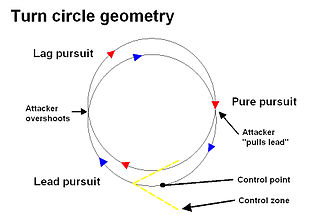 Basic fighter maneuvers - Turn circle geometry. Even though depicted as flying at the same turn rate and turn radius, closure occurs during lead pursuit and then reverses during lag pursuit, with the greatest nose/tail separation at the moment the attacker pulls lead.