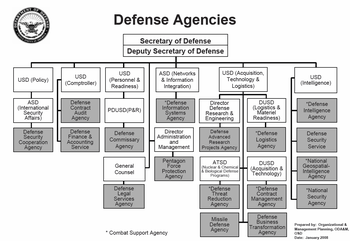 English: Defense Agencies of the United States...