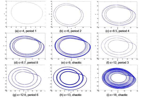 "Variations in the post-transient Rössler system as '""`UNIQ--postMath-00000044-QINU`""' is varied over a range of values."