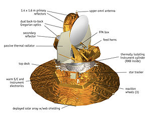 Wilkinson Microwave Anisotropy Probe - WMAP spacecraft diagram